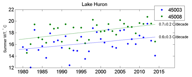 Summer (July-September) surface water temperature trends for Lake Huron (buoys 45003 and 45008 are located in the main basin of Lake Huron).
